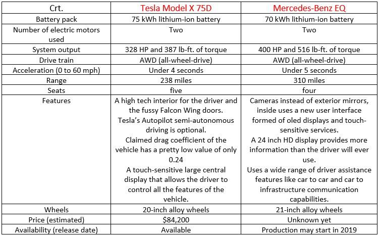 Comparison between Tesla Model X 75D and Mercedes-Benz EQ.