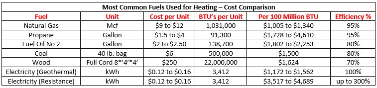 list of fuels for heating