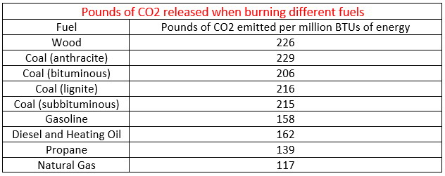 Pounds of CO2 released when burning fuels