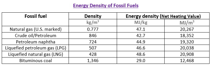Energy density of fossil fuels
